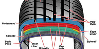 Tyre Components