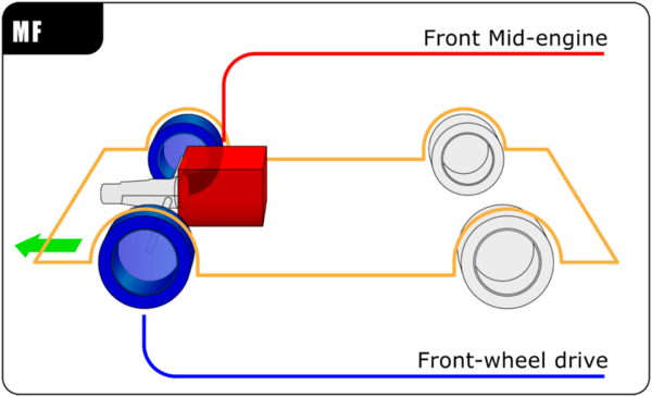 Car (MF) Mid-engine, front-wheel-drive layout