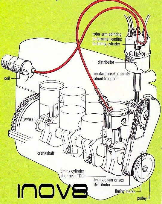 How A Basic Car ignition timing Works