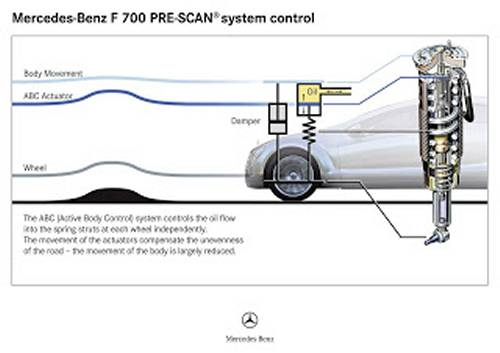 Mercedes-Benz Car-Active-suspension abc