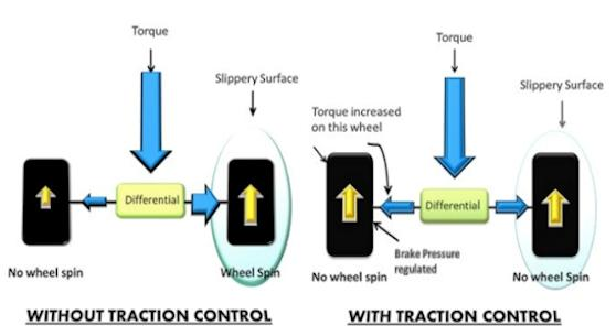 Traction control system diagram