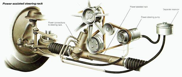 Car Power steering explained and history