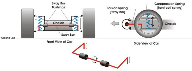 Car Anti Roll Bar Sway bar