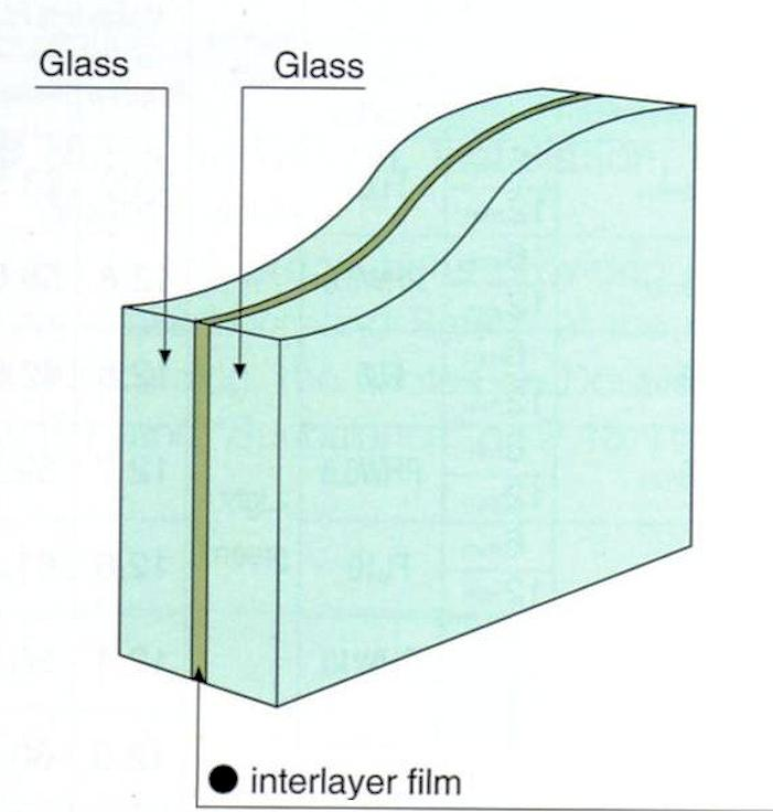 Car Laminated glass basic