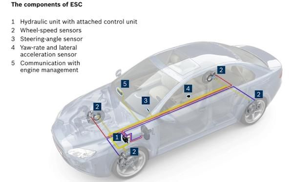Electronic Stability Control >> Electrical Electronic Electronic Stability Control