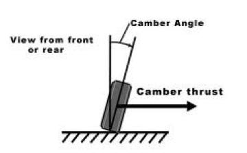 Car Camber thrust explained