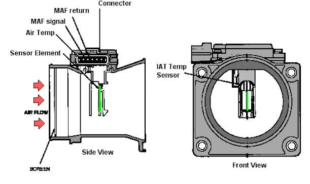 Car Air flow meter explained