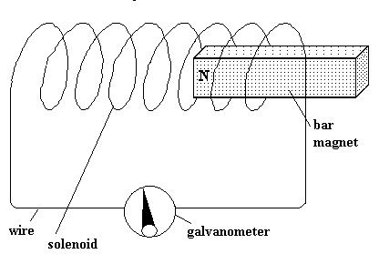 Electrical & electronic - Ignition Inductive discharge