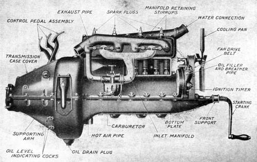 Ford Model T engine 1908-1941