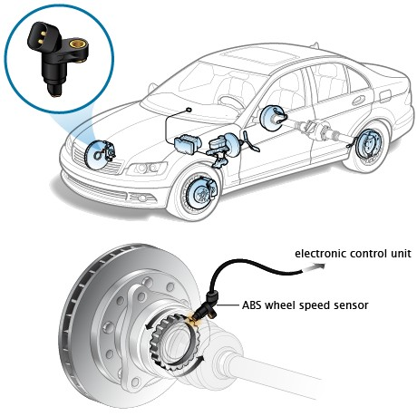 ABS Wheel Speed Sensor location