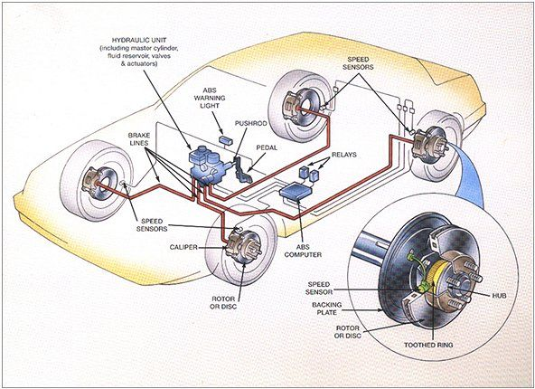 How ABS Anti-Lock Brake Systems Work