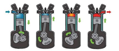 engine types explained * atkinson cycle engine Lean Burn Atkinson Cycle Engine design the original atkinson cycle piston engine