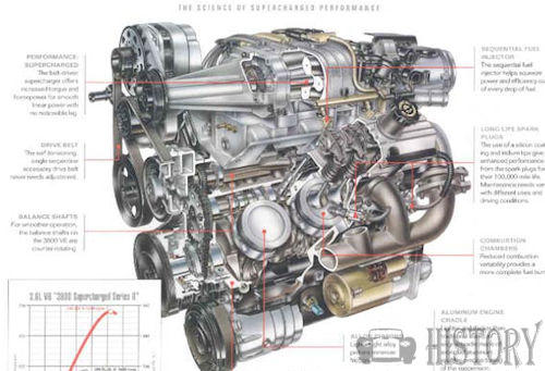 Chevrolet Impala Eighth generation supercharge-engine