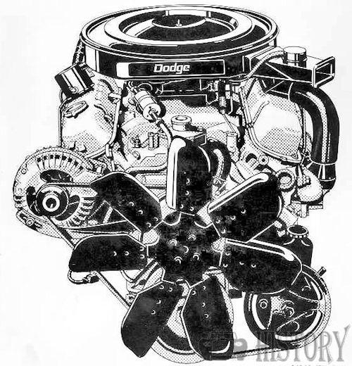 Dodge Polara Fourth generation 360 V8 engine