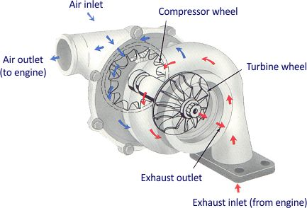 Car Performance Tuning turbocharger